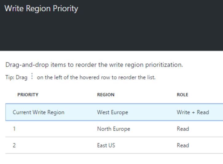 Write region priority