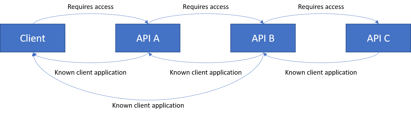 Chain with Client as known client of API B