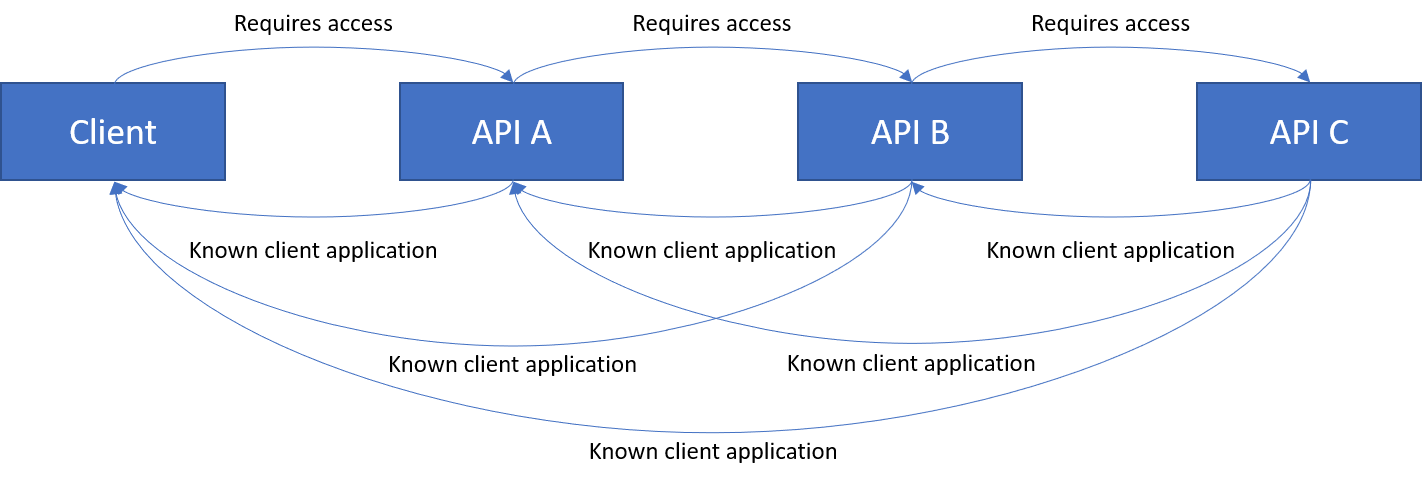 Chain with Client and API A as known clients of API C
