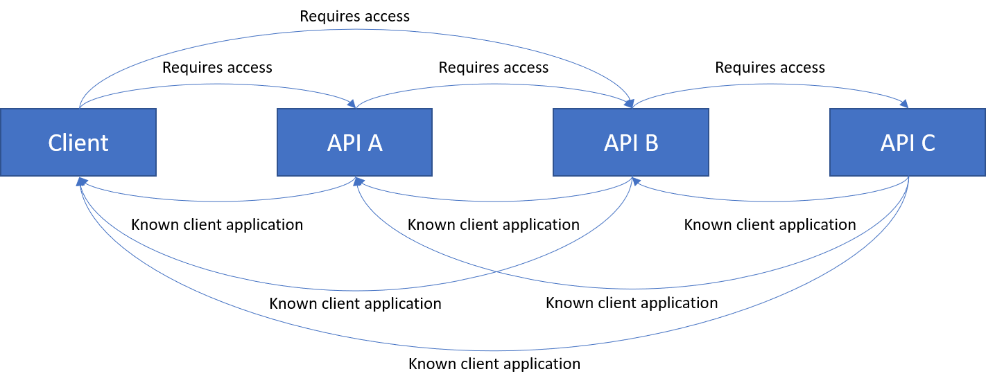 Chain with Client requiring access to API B
