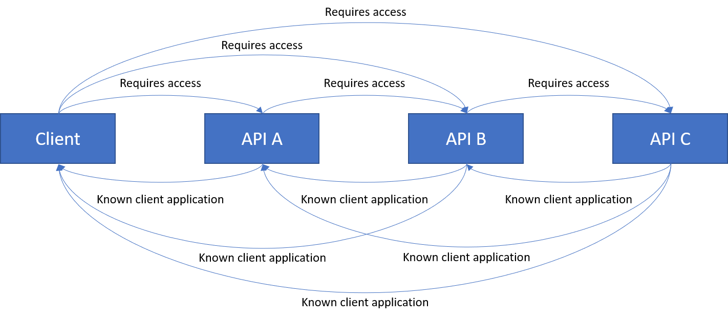 Chain with Client requiring access to API C