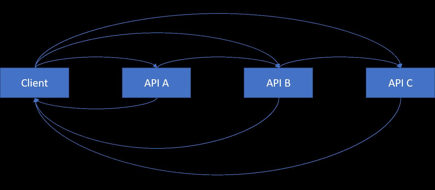 Final API Chain