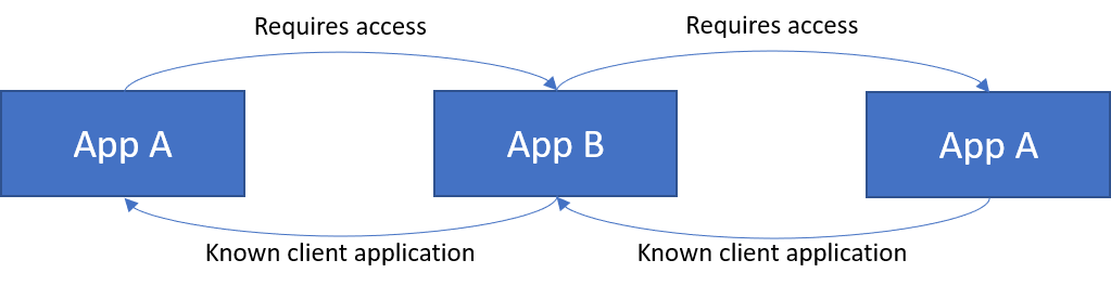 Cyclic Dependency with App A on both sides of App B